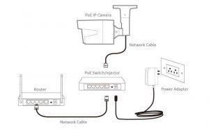 شبکه دوربین مداربسته IP