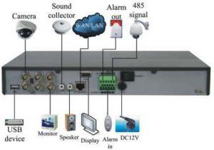 روش نصب دستگاه NVR