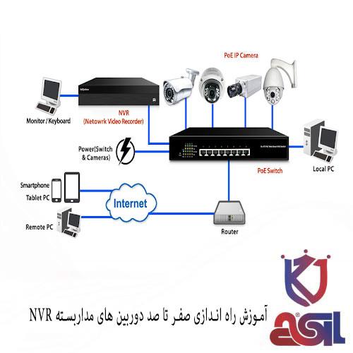 آموزش راه اندازی صفر تا صد دوربین های مداربسته NVR