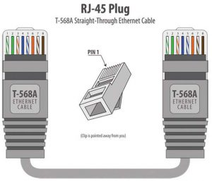 رنگبندی استاندارد کابل شبکه برای سوکت زدن