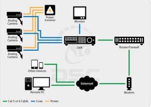 طراحی سیستم دوربین امنیتی IP شبکه