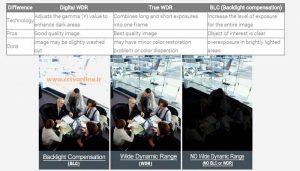 دوربین های مداربسته آنالوگ با تکنولوژی BLC