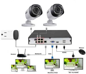 فرستند های رادیوئی برای دوربین های تحت شبکه IP