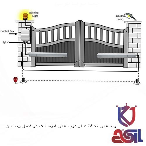 راه های محافظت از درب های اتوماتیک در فصل زمستان